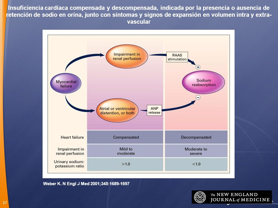 Insuficiencia cardíaca compensada y descompensada, indicada por la presencia o ausencia de retención de sodio en orina, junto con síntomas y signos de expansión en volumen intra y extra-vascular