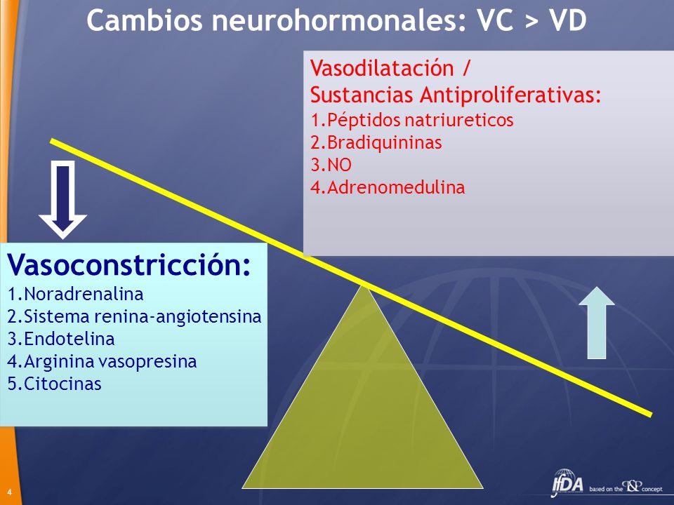Cambios neurohormonales: VC > VD