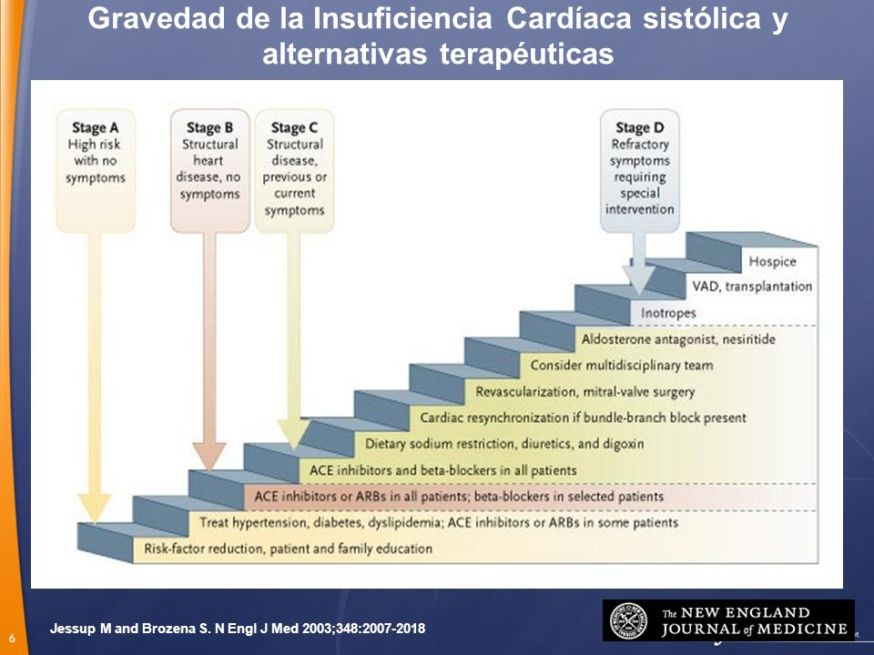 Gravedad de la Insuficiencia Cardíaca sistólica y alternativas terapéuticas