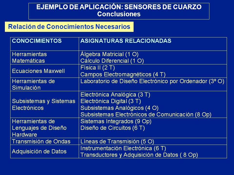 EJEMPLO DE APLICACIÓN: SENSORES DE CUARZO Conclusiones