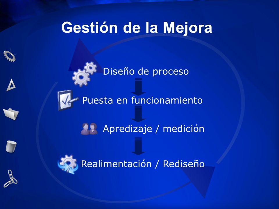 Gestión de la Mejora Diseño de proceso Puesta en funcionamiento