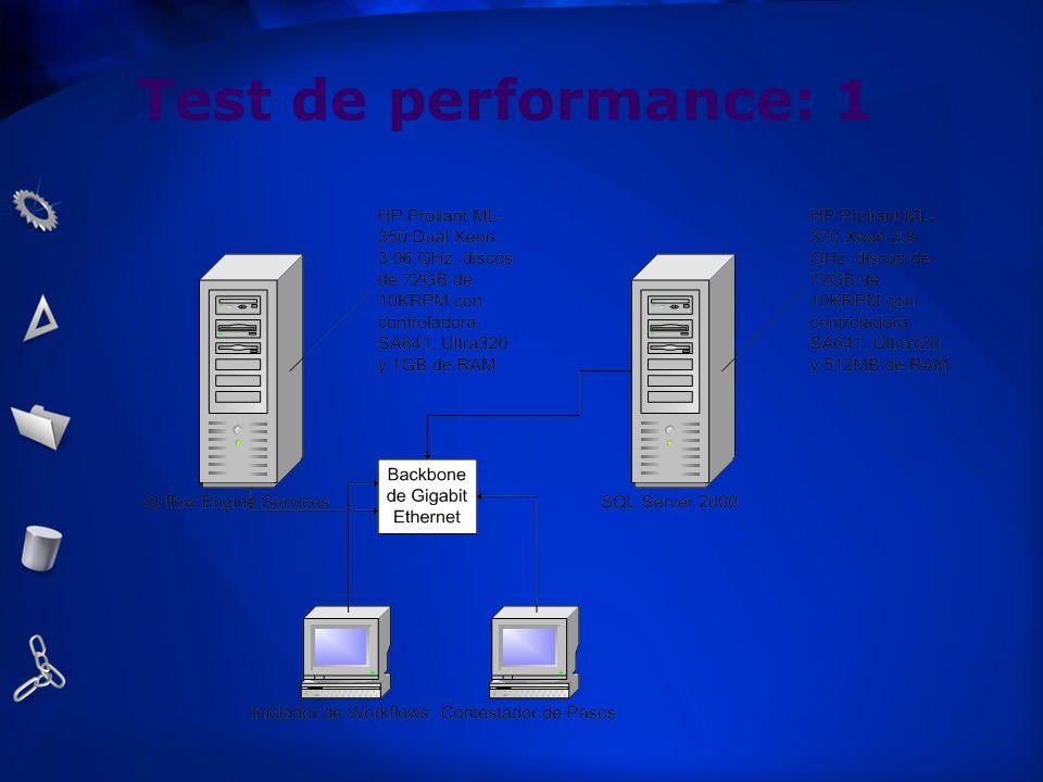 Test de performance: 1