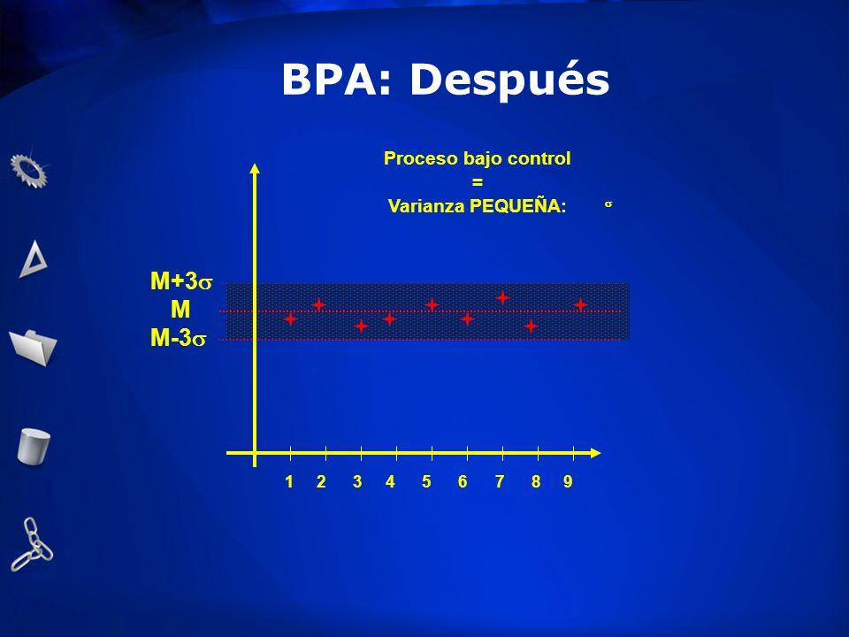 BPA: Después M+3s M M-3s Proceso bajo control = Varianza PEQUEÑA: