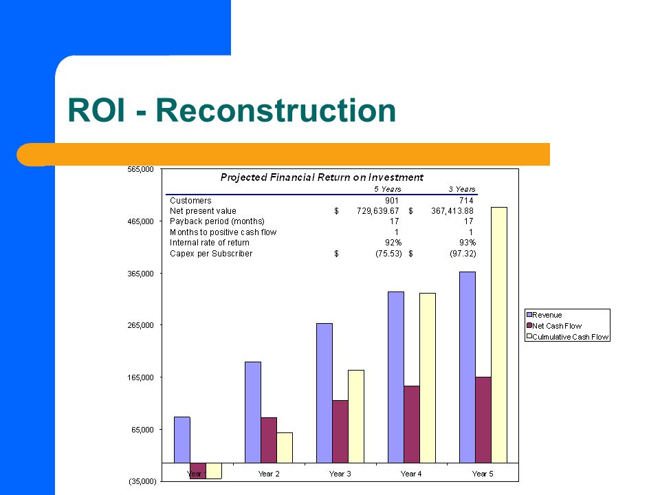 ROI - Reconstruction