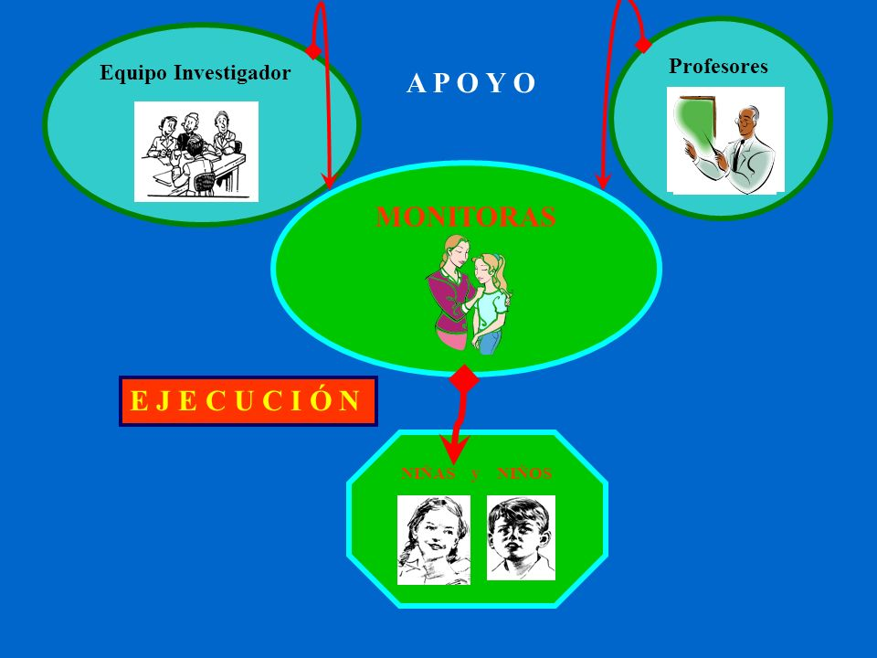 A P O Y O MONITORAS E J E C U C I Ó N Profesores Equipo Investigador
