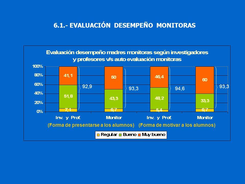 6.1.- EVALUACIÓN DESEMPEÑO MONITORAS