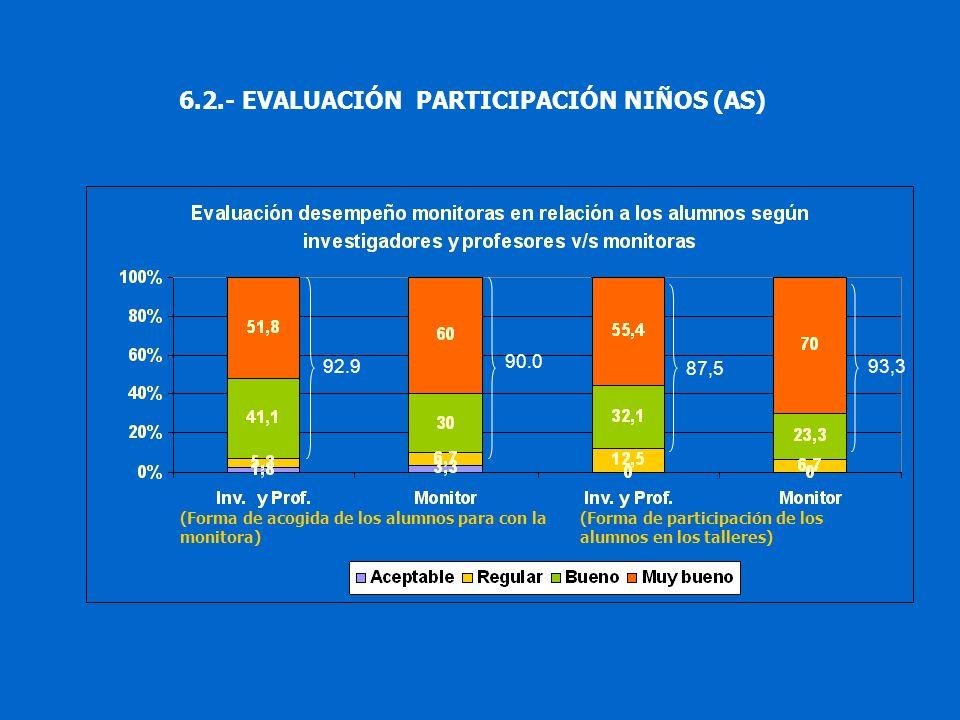 6.2.- EVALUACIÓN PARTICIPACIÓN NIÑOS (AS)
