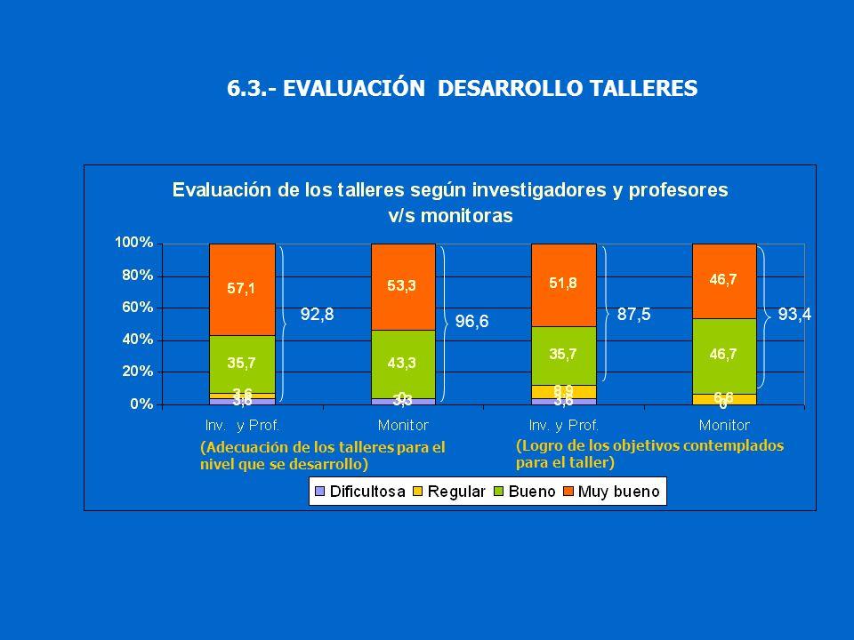 6.3.- EVALUACIÓN DESARROLLO TALLERES