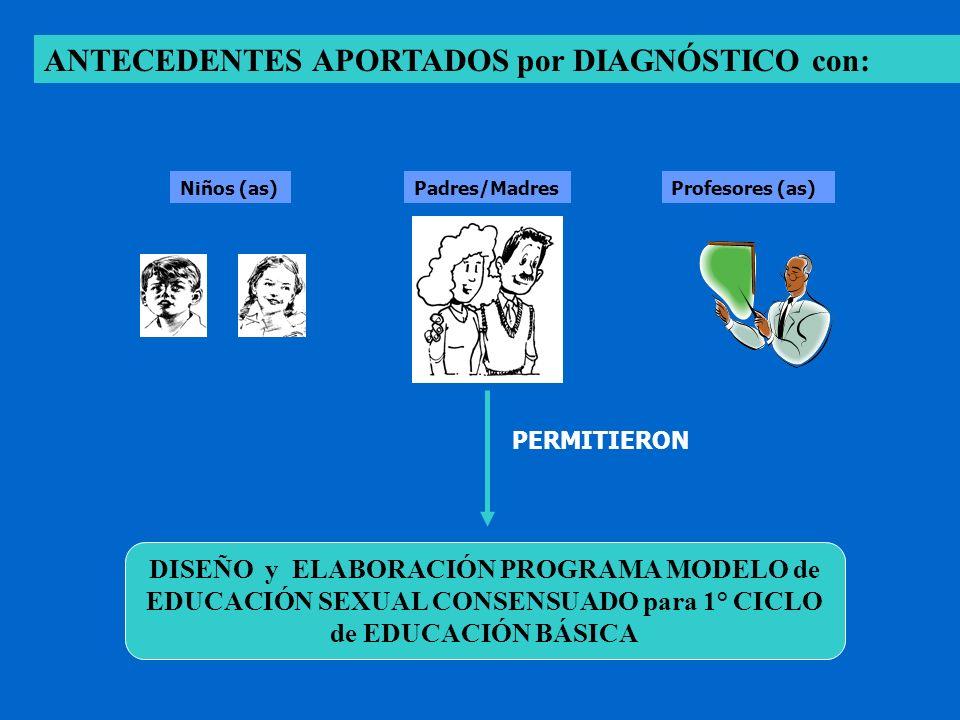 ANTECEDENTES APORTADOS por DIAGNÓSTICO con: