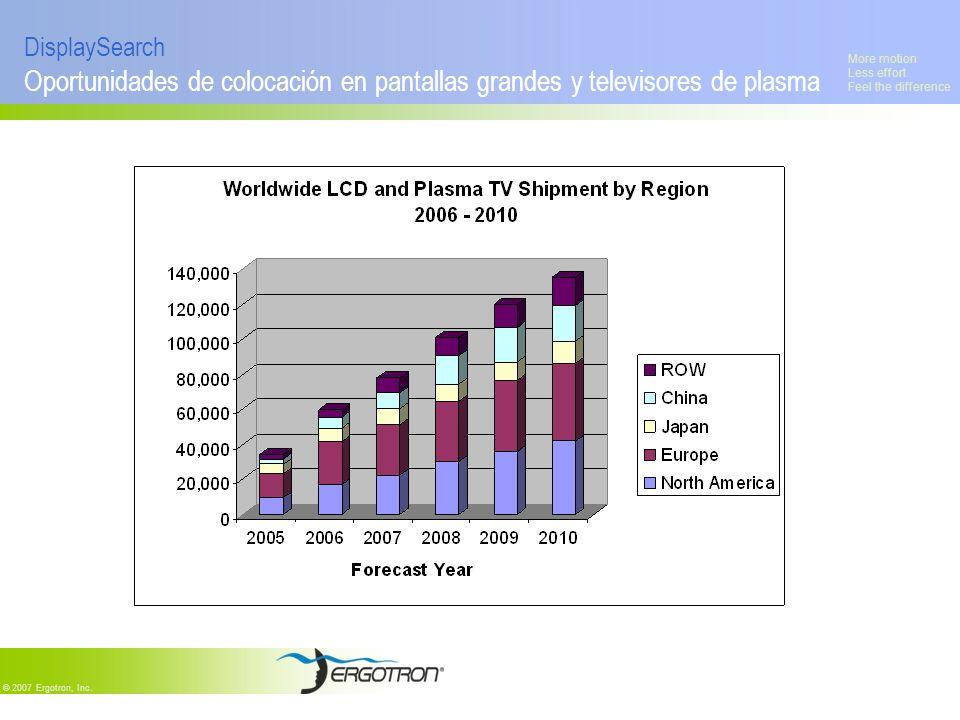 DisplaySearchOportunidades de colocación en pantallas grandes y televisores de plasma.