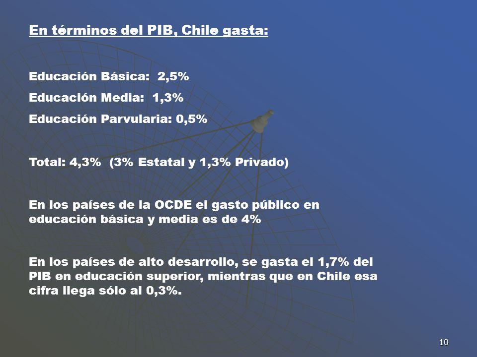 En términos del PIB, Chile gasta: