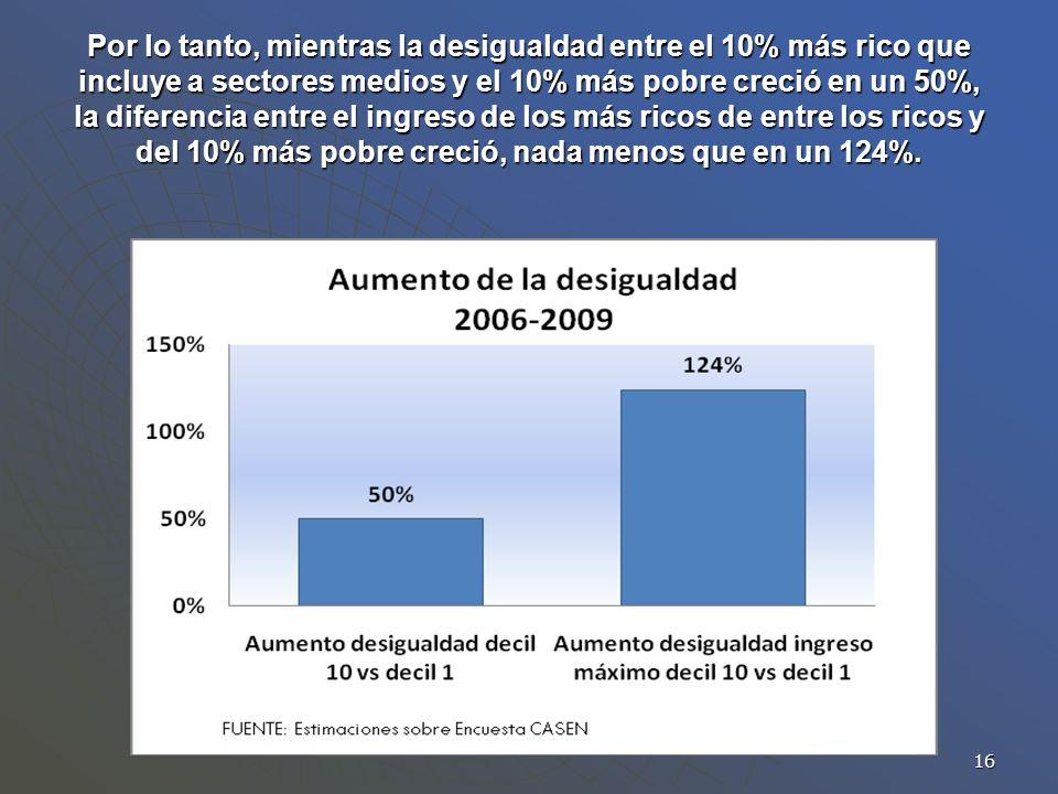 Por lo tanto, mientras la desigualdad entre el 10% más rico que incluye a sectores medios y el 10% más pobre creció en un 50%, la diferencia entre el ingreso de los más ricos de entre los ricos y del 10% más pobre creció, nada menos que en un 124%.
