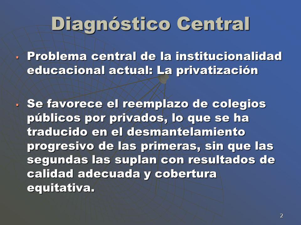 Diagnóstico Central Problema central de la institucionalidad educacional actual: La privatización.