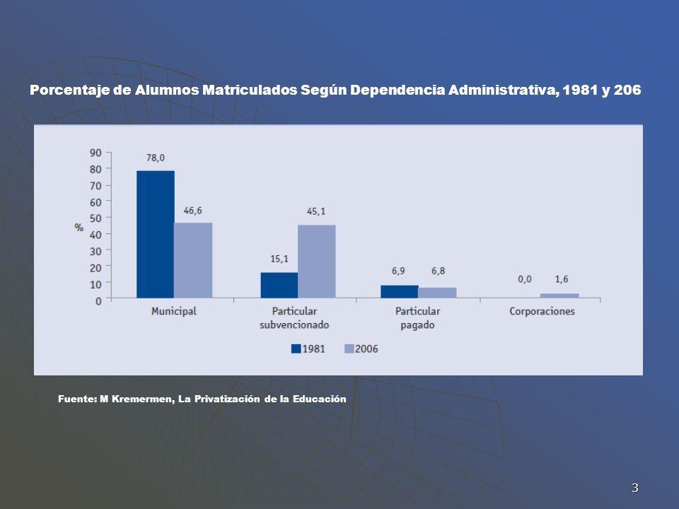Porcentaje de Alumnos Matriculados Según Dependencia Administrativa, 1981 y 206