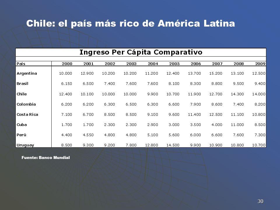 Chile: el país más rico de América Latina