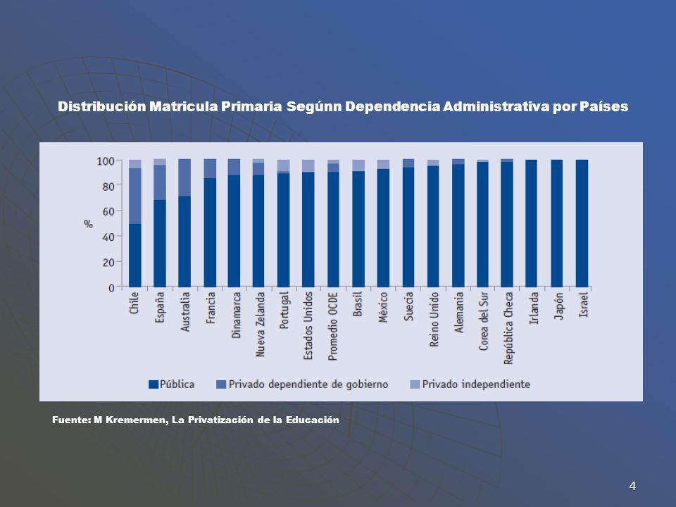 Distribución Matricula Primaria Segúnn Dependencia Administrativa por Países