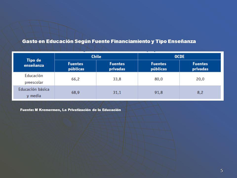 Gasto en Educación Según Fuente Financiamiento y Tipo Enseñanza