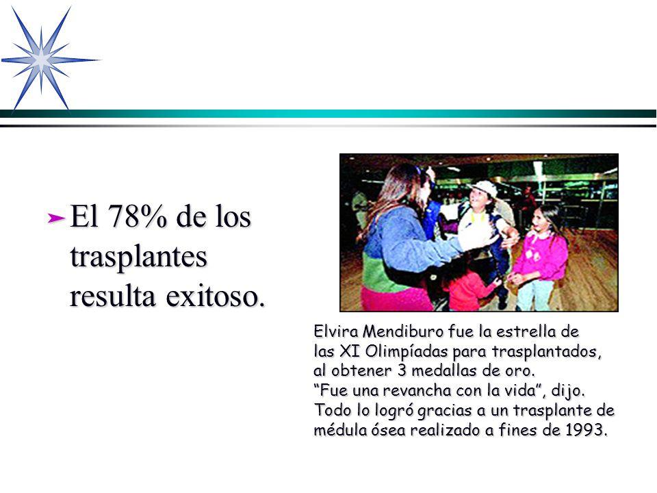 El 78% de los trasplantes resulta exitoso.