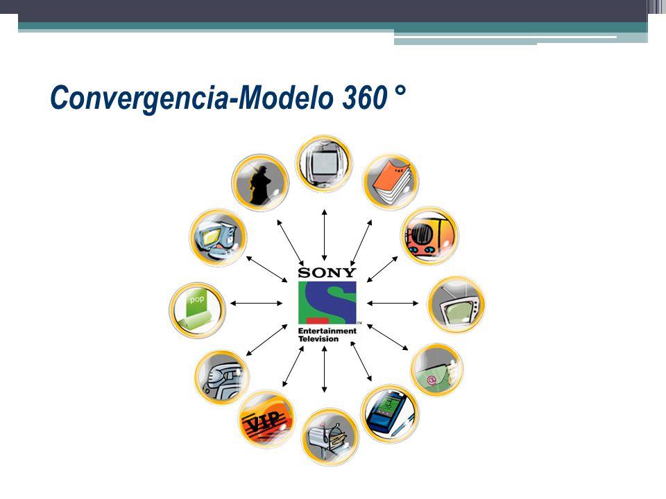 Convergencia-Modelo 360 °