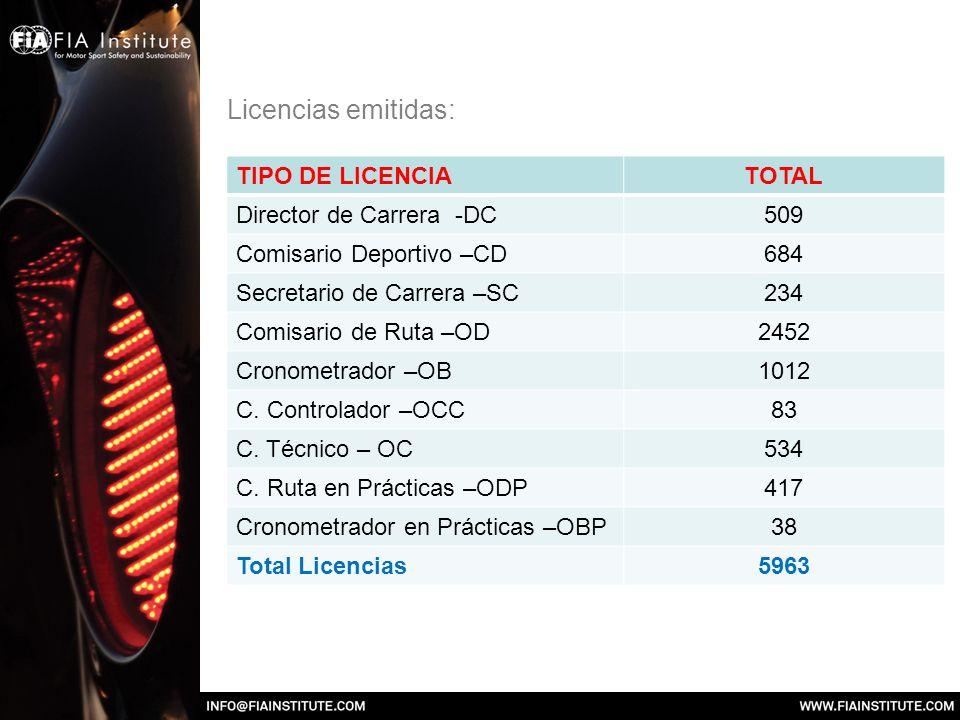 Licencias emitidas: TIPO DE LICENCIA TOTAL Director de Carrera -DC 509