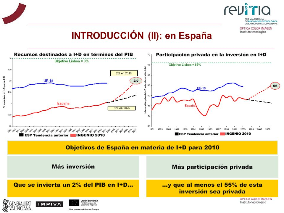INTRODUCCIÓN (II): en España