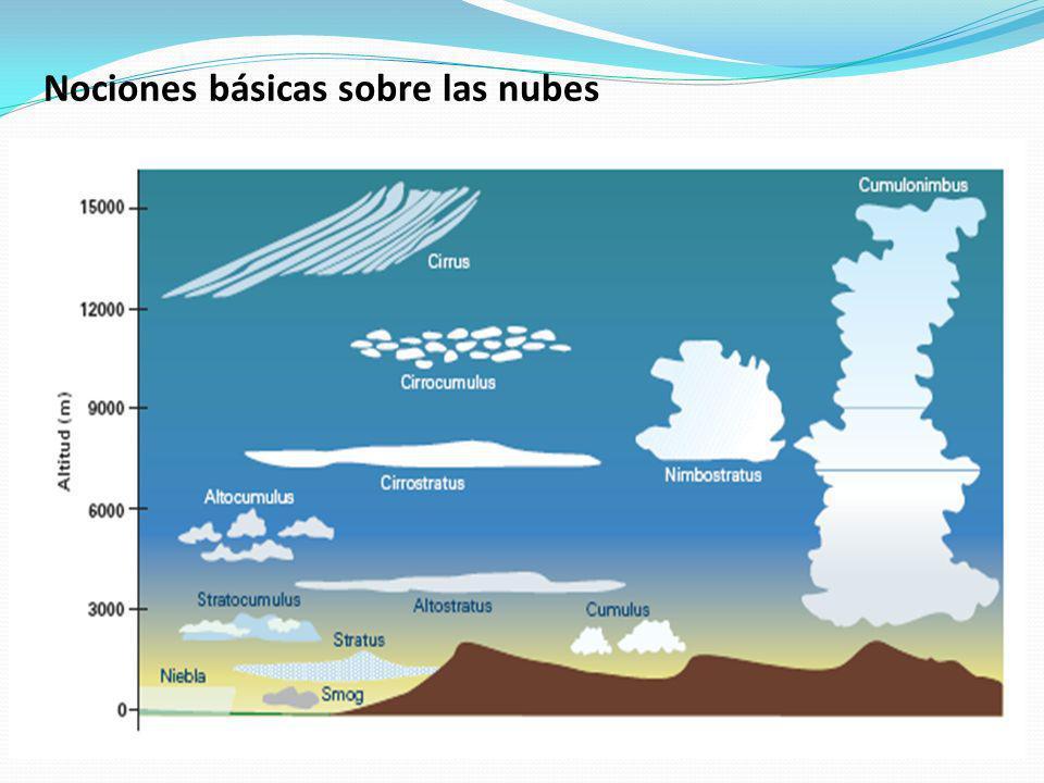 Nociones básicas sobre las nubes