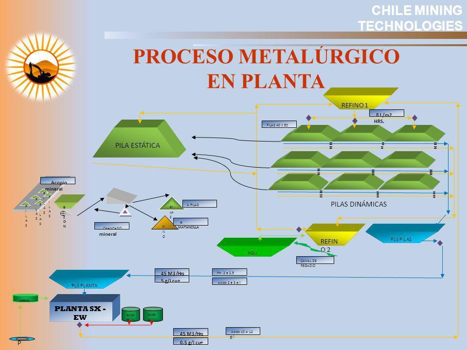 PROCESO METALÚRGICO EN PLANTA