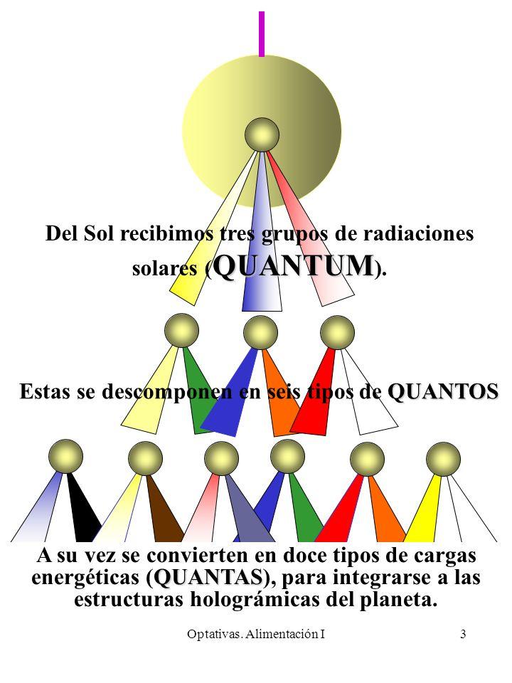 Del Sol recibimos tres grupos de radiaciones solares (QUANTUM).