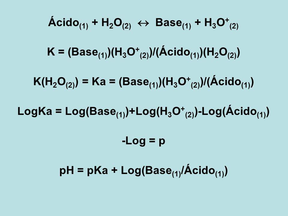 Ácido(1) + H2O(2)  Base(1) + H3O+(2)