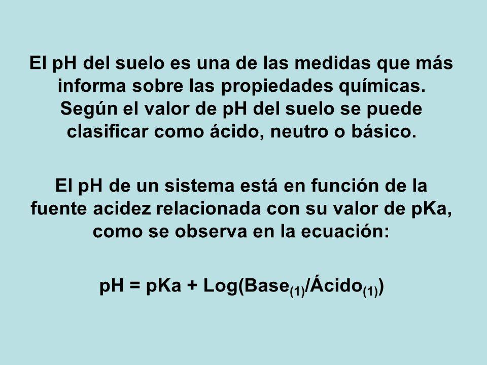pH = pKa + Log(Base(1)/Ácido(1))