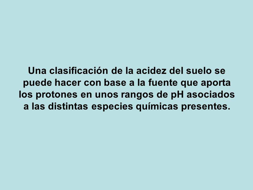 Una clasificación de la acidez del suelo se puede hacer con base a la fuente que aporta los protones en unos rangos de pH asociados a las distintas especies químicas presentes.