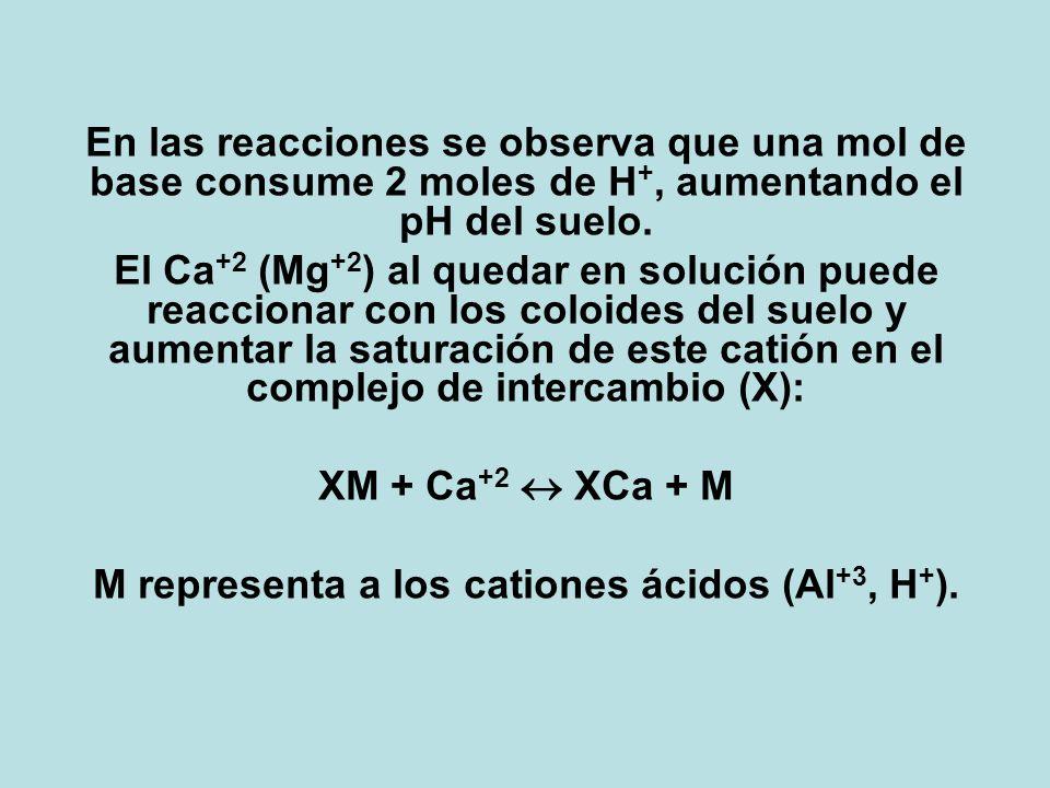 M representa a los cationes ácidos (Al+3, H+).