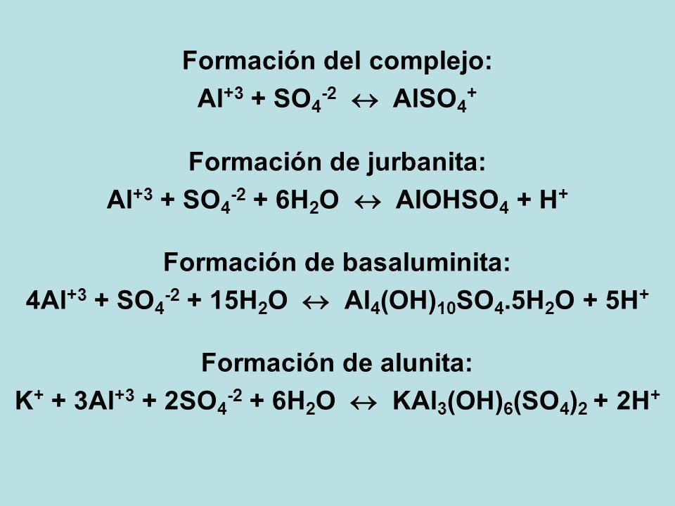 Formación del complejo: Al+3 + SO4-2  AlSO4+ Formación de jurbanita:
