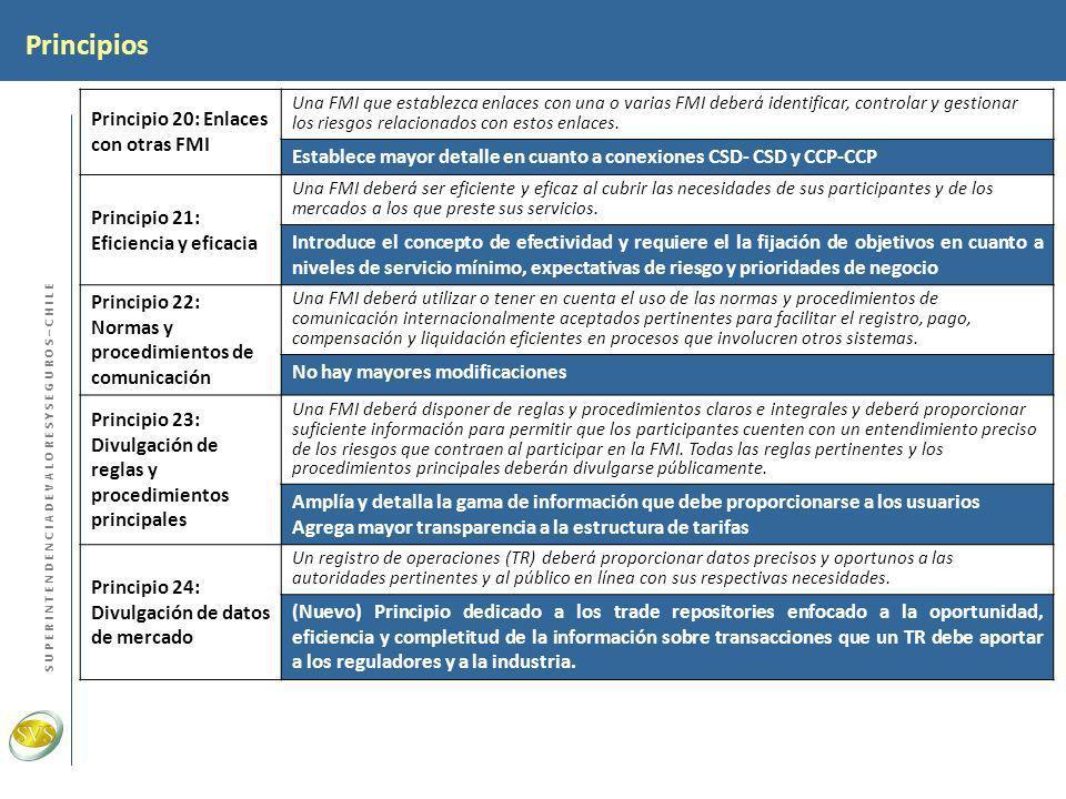 Principios Principio 20: Enlaces con otras FMI