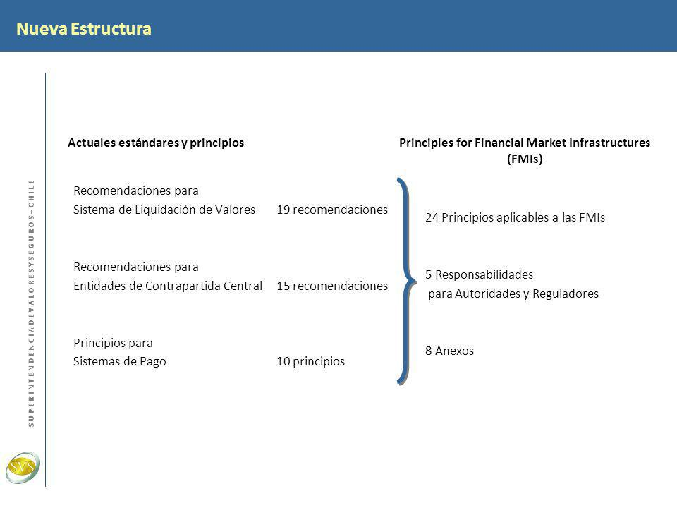 Principles for Financial Market Infrastructures (FMIs)