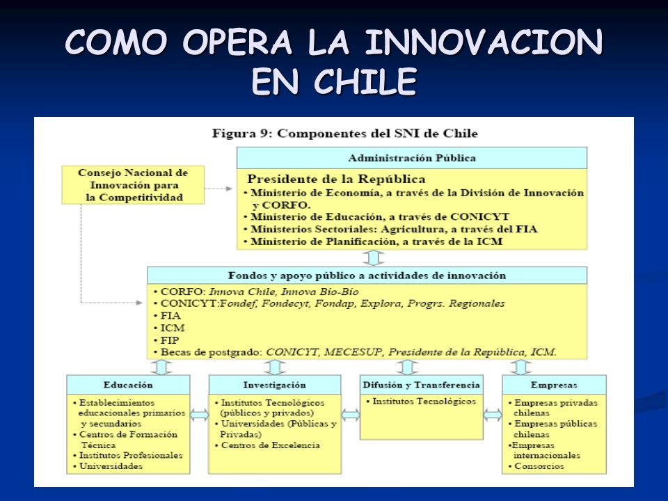 COMO OPERA LA INNOVACION EN CHILE