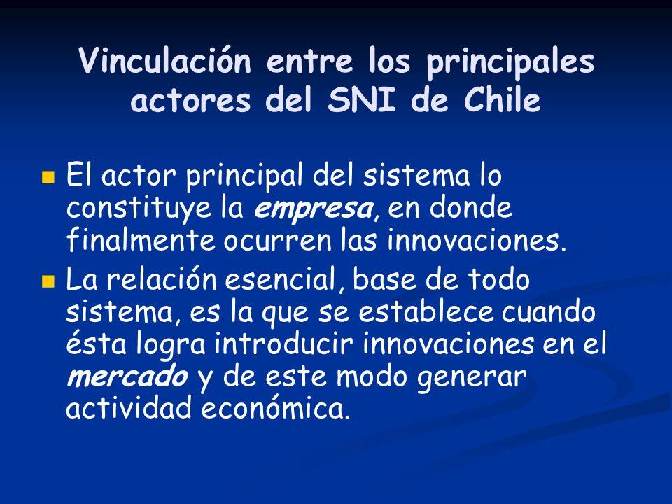 Vinculación entre los principales actores del SNI de Chile