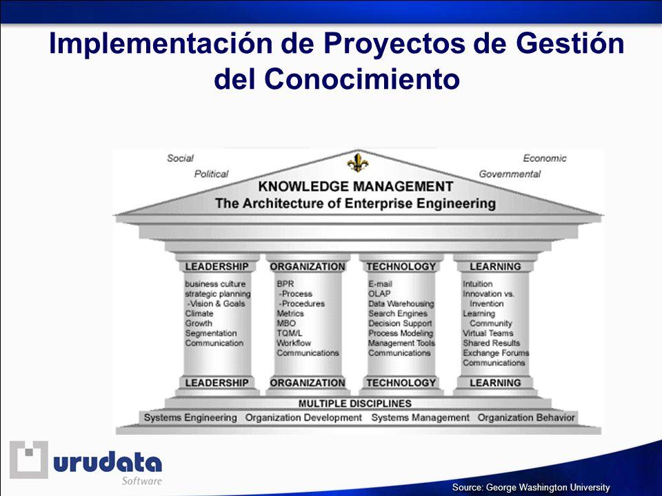 Implementación de Proyectos de Gestión del Conocimiento