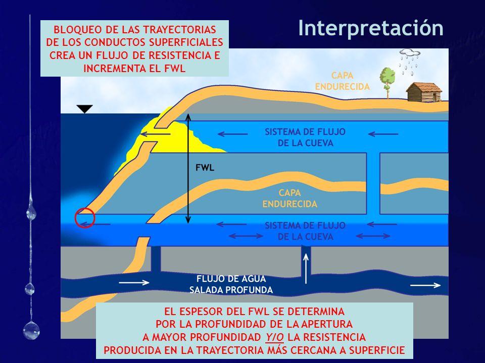 Interpretación BLOQUEO DE LAS TRAYECTORIAS