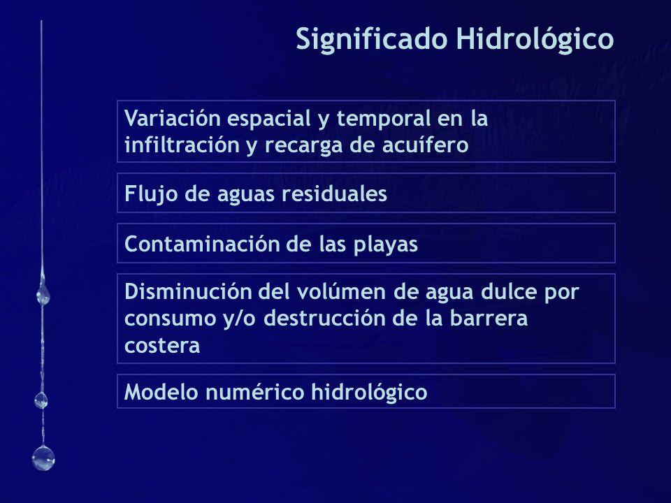 Significado Hidrológico