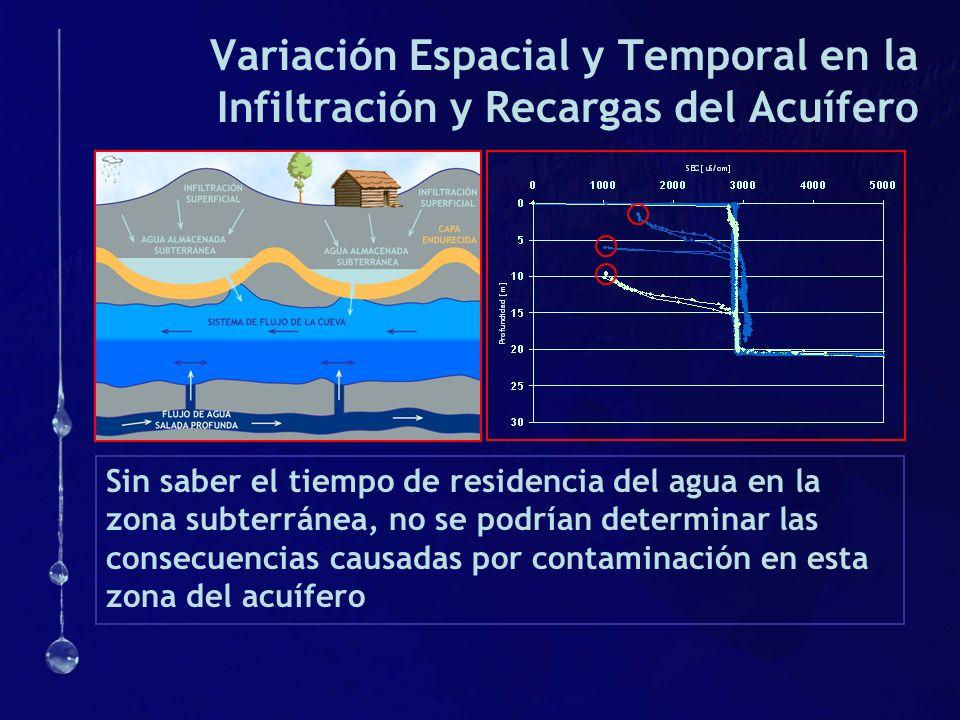 Variación Espacial y Temporal en la Infiltración y Recargas del Acuífero