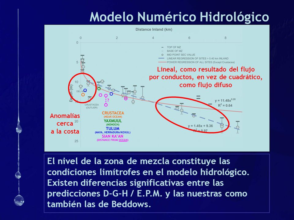 Modelo Numérico Hidrológico
