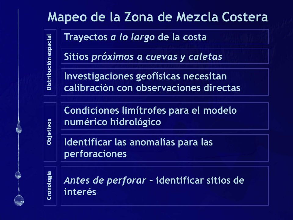 Mapeo de la Zona de Mezcla Costera
