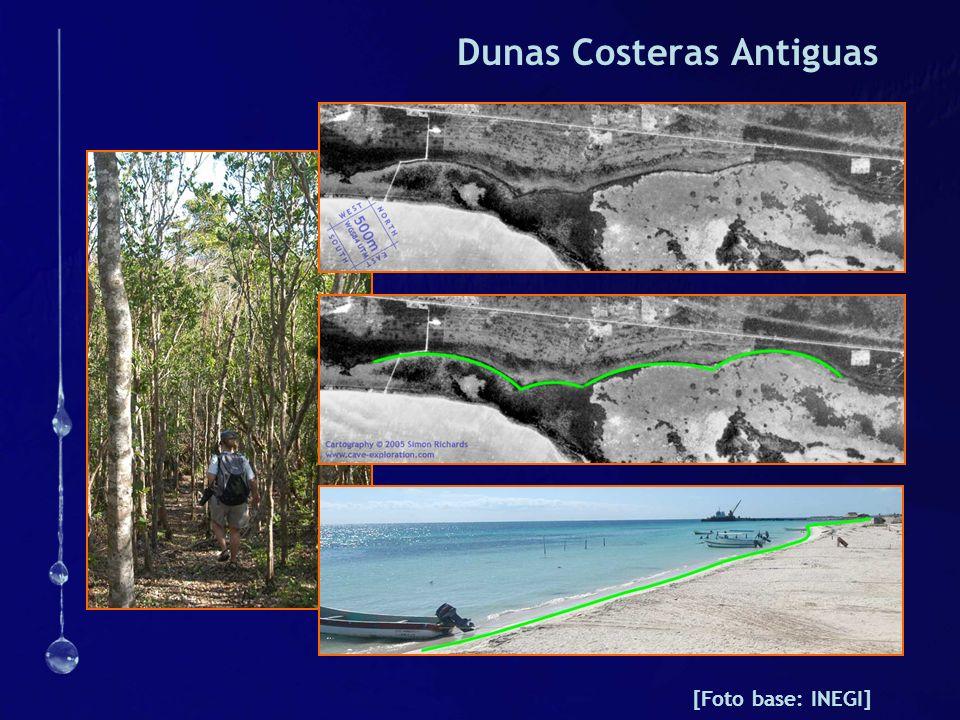 Dunas Costeras Antiguas