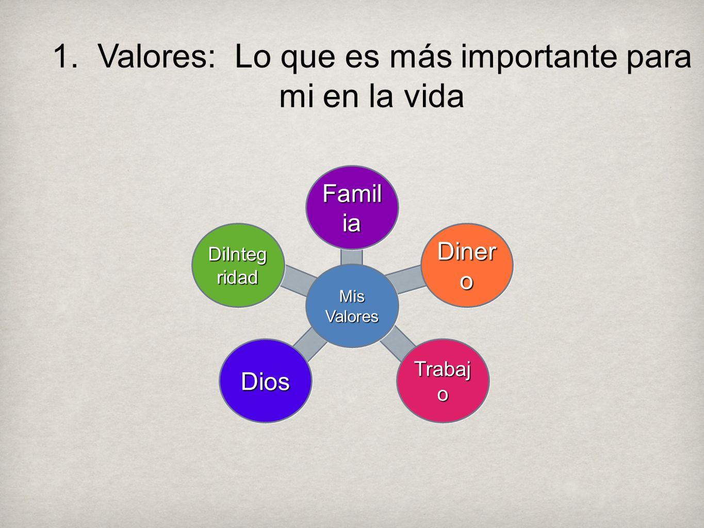 1. Valores: Lo que es más importante para mi en la vida