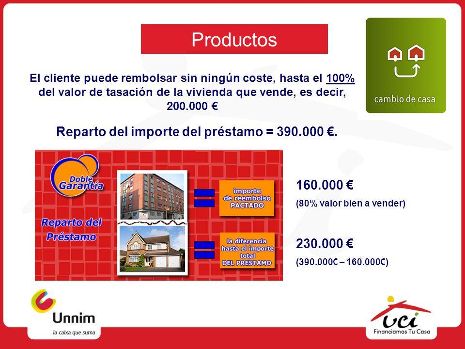 Reparto del importe del préstamo = 390.000 €.