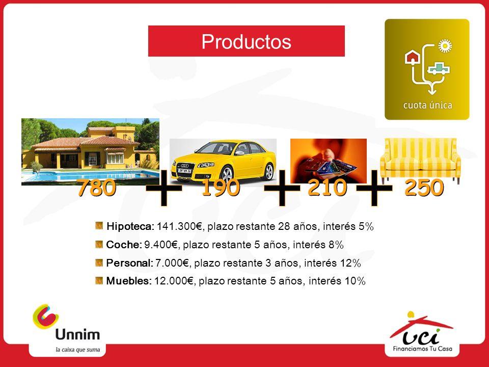 Productos 780. 190. 210. 250. Hipoteca: 141.300€, plazo restante 28 años, interés 5% Coche: 9.400€, plazo restante 5 años, interés 8%