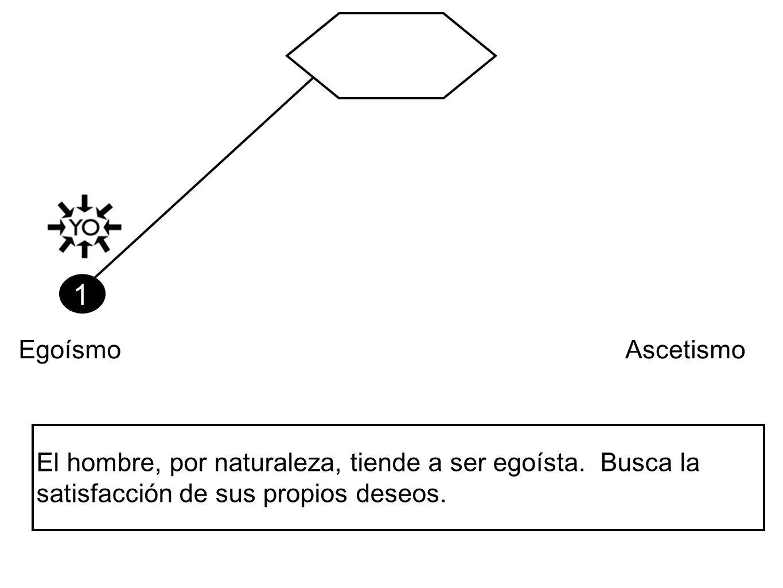 1Egoísmo.Ascetismo. El hombre, por naturaleza, tiende a ser egoísta.