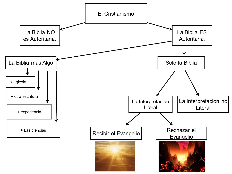 La Biblia NO es Autoritaria. La Biblia ES Autoritaria.