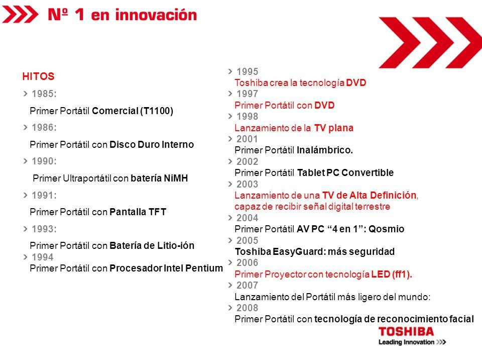 HITOS 1995 Toshiba crea la tecnología DVD 1997 1985: